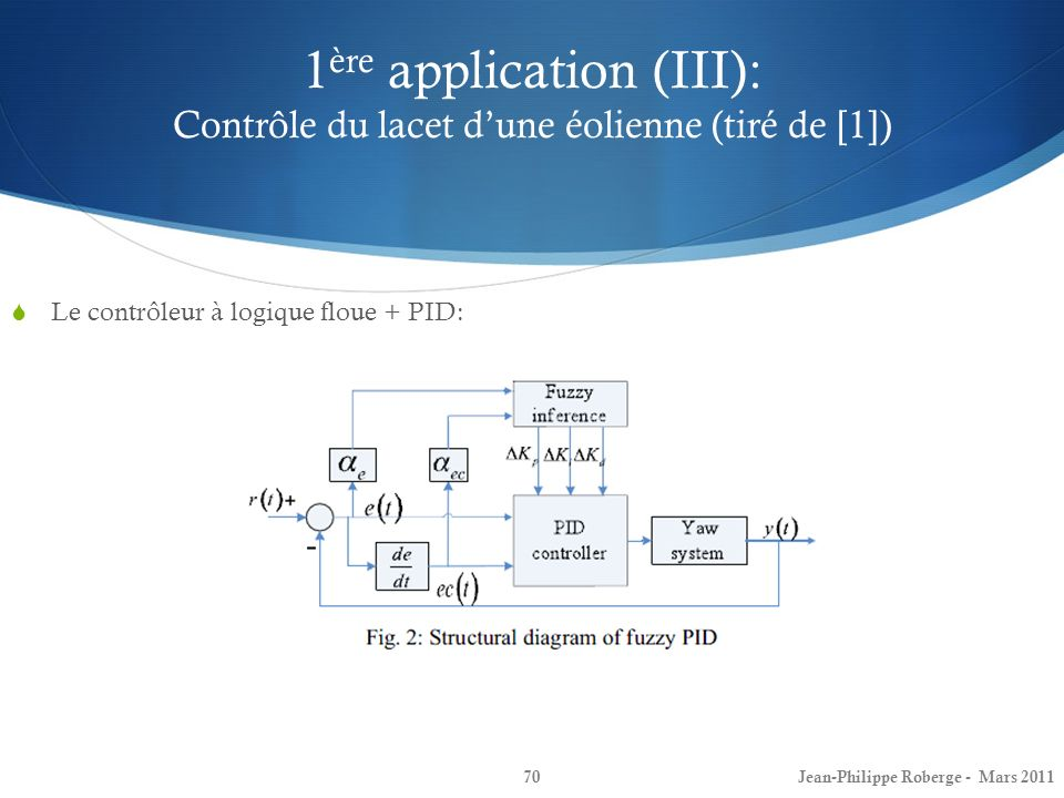 1ère application (III): Contrôle du lacet d'une éolienne (tiré de [1])